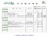 울진군 주간행사계획[9. 21 ~ 10. 27]